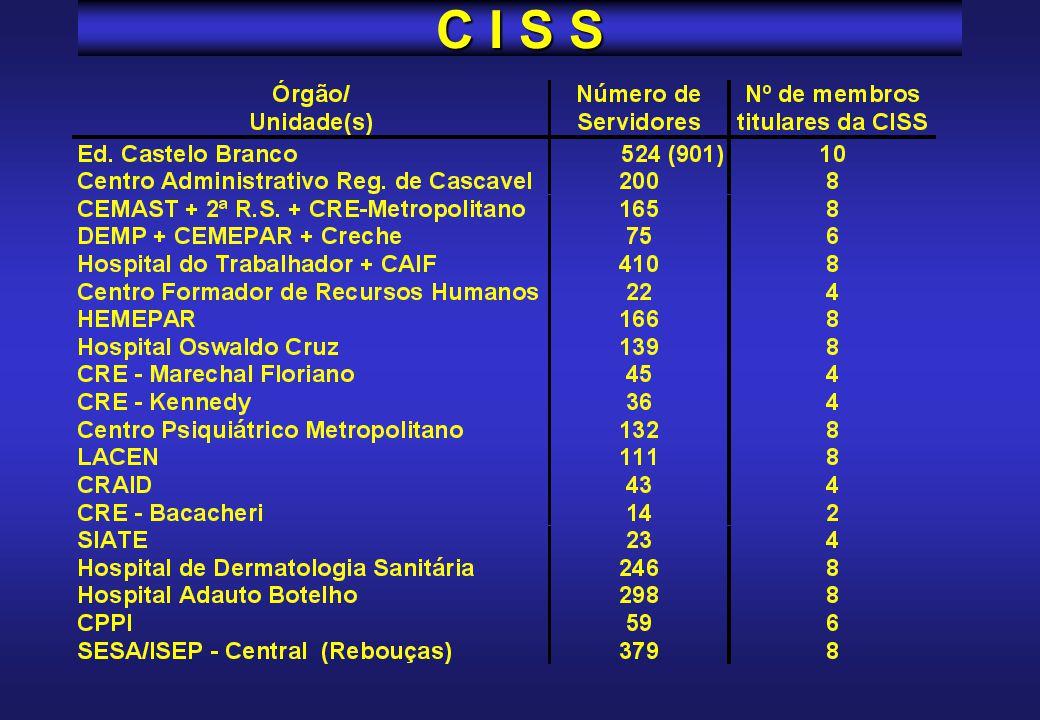 Projeto piloto C I S S Edifício Humberto de Alencar Castelo Branco Centro Administrativo de Cascavel 17 unidades do Instituto de Saúde do Paraná* Eleg