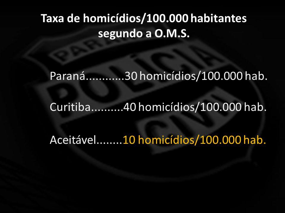 Taxa de homicídios/100.000 habitantes segundo a O.M.S.