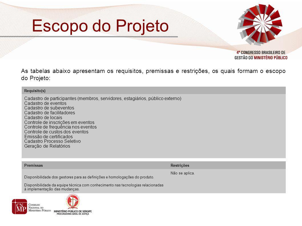 As tabelas abaixo apresentam os requisitos, premissas e restrições, os quais formam o escopo do Projeto: Escopo do Projeto Requisito(s) Cadastro de pa