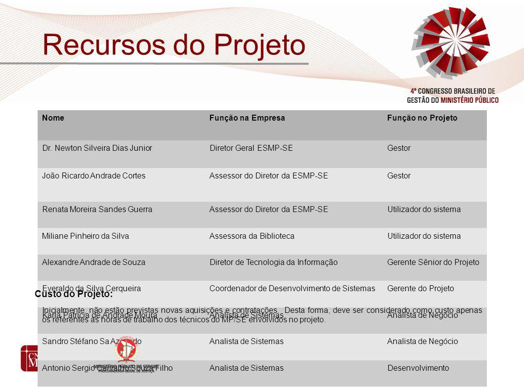 Recursos do Projeto NomeFunção na EmpresaFunção no Projeto Dr. Newton Silveira Dias JuniorDiretor Geral ESMP-SEGestor João Ricardo Andrade CortesAsses