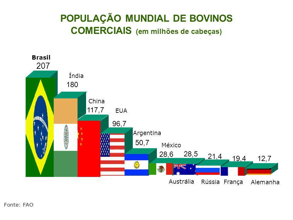207 117,7 96,7 50,7 28,6 28,5 21,4 19,412,7 Brasil China EUA Argentina México Austrália FrançaRússia Alemanha Fonte: FAO Índia 180 POPULAÇÃO MUNDIAL D