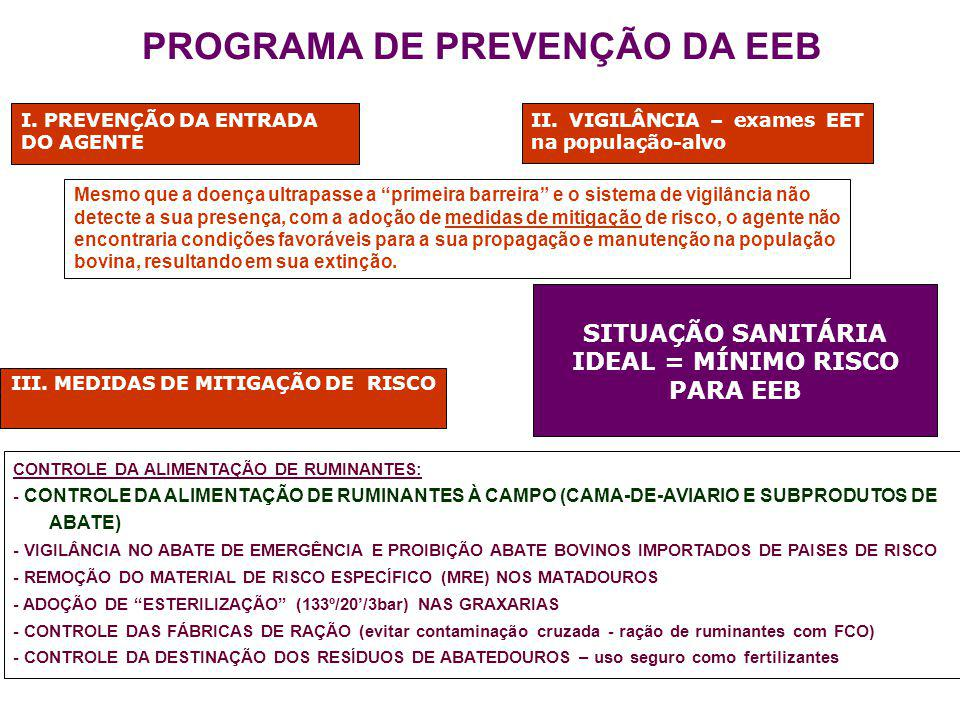 PROGRAMA DE PREVENÇÃO DA EEB I. PREVENÇÃO DA ENTRADA DO AGENTE III. MEDIDAS DE MITIGAÇÃO DE RISCO CONTROLE DA ALIMENTAÇÃO DE RUMINANTES: - CONTROLE DA