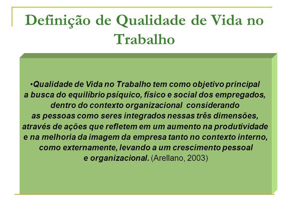 Definição de Qualidade de Vida no Trabalho Qualidade de Vida no Trabalho tem como objetivo principal a busca do equilíbrio psíquico, físico e social d