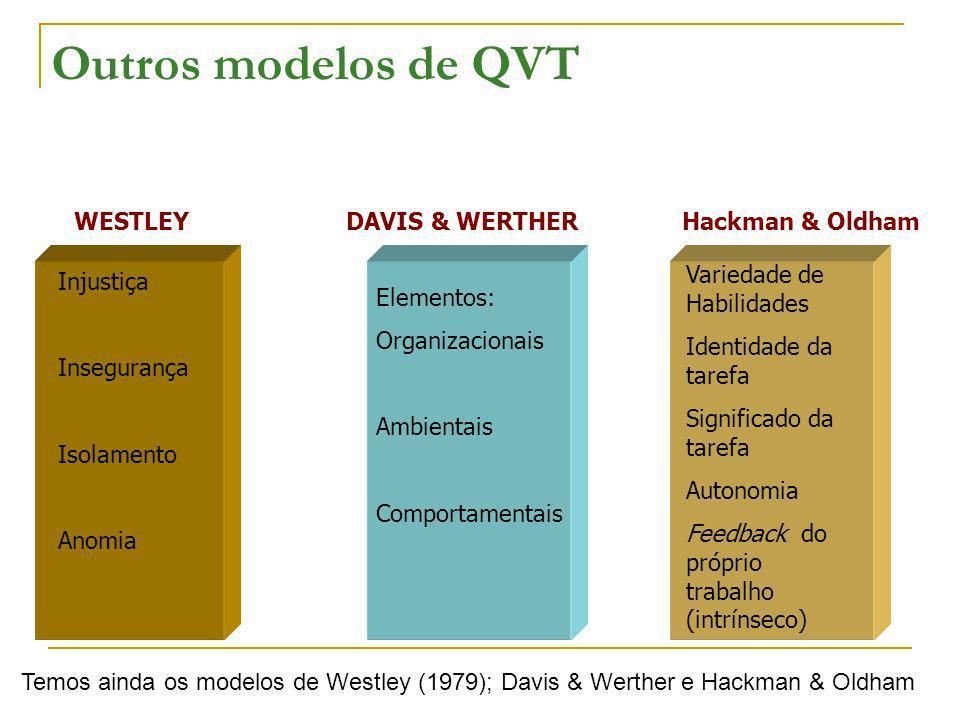 Outros modelos de QVT Injustiça Insegurança Isolamento Anomia Elementos: Organizacionais Ambientais Comportamentais Variedade de Habilidades Identidad