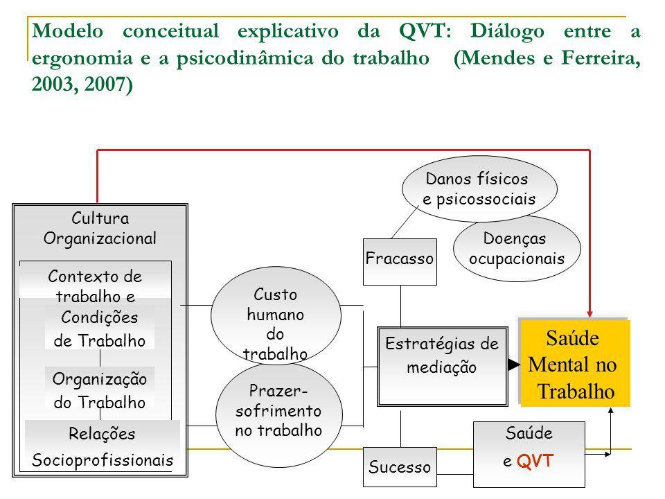Modelo conceitual explicativo da QVT: Diálogo entre a ergonomia e a psicodinâmica do trabalho (Mendes e Ferreira, 2003, 2007) Fracasso Cultura Organiz