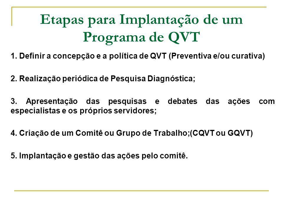 Etapas para Implantação de um Programa de QVT 1. Definir a concepção e a política de QVT (Preventiva e/ou curativa) 2. Realização periódica de Pesquis