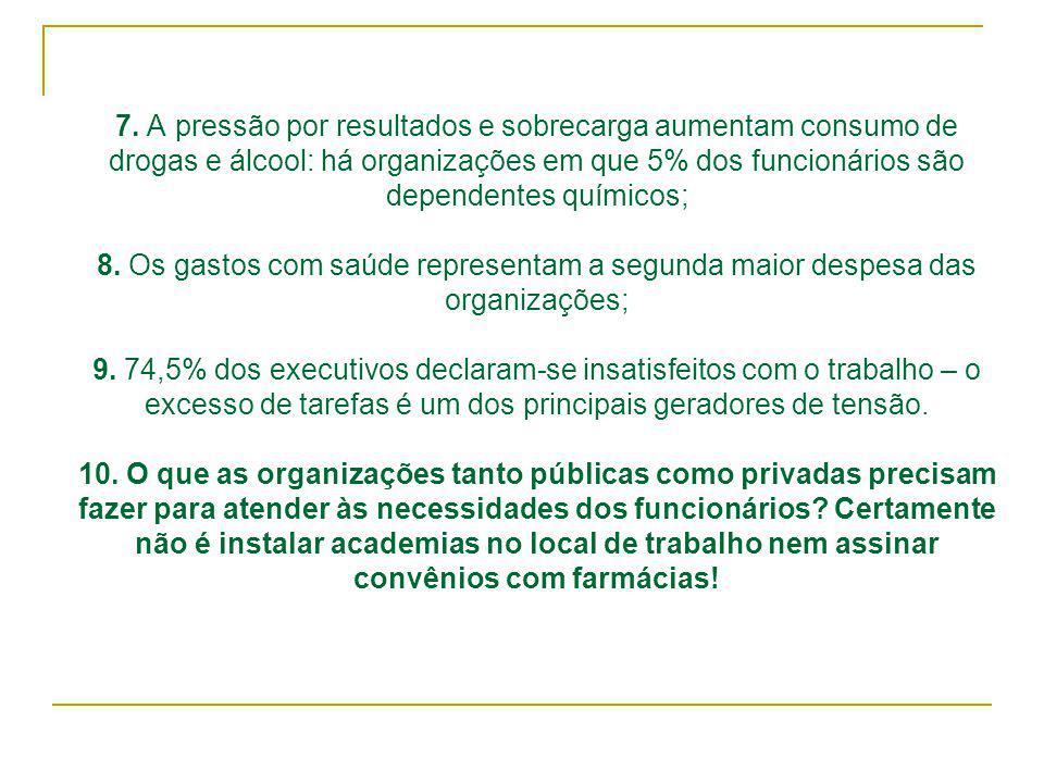 7. A pressão por resultados e sobrecarga aumentam consumo de drogas e álcool: há organizações em que 5% dos funcionários são dependentes químicos; 8.