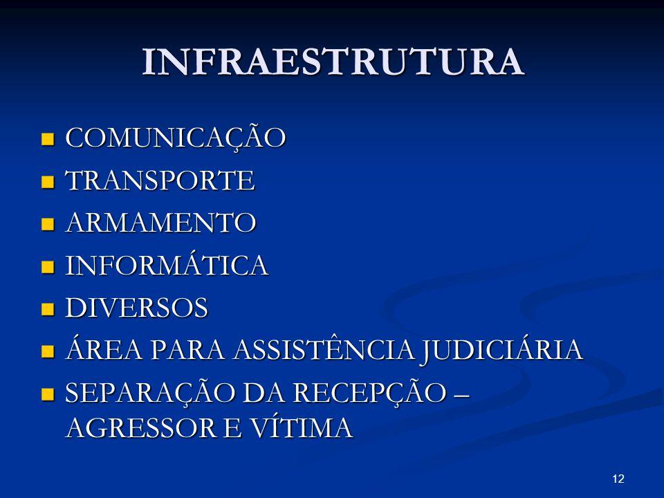 INFRAESTRUTURA COMUNICAÇÃO COMUNICAÇÃO TRANSPORTE TRANSPORTE ARMAMENTO ARMAMENTO INFORMÁTICA INFORMÁTICA DIVERSOS DIVERSOS ÁREA PARA ASSISTÊNCIA JUDIC
