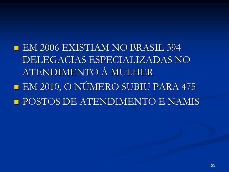 EM 2006 EXISTIAM NO BRASIL 394 DELEGACIAS ESPECIALIZADAS NO ATENDIMENTO À MULHER EM 2006 EXISTIAM NO BRASIL 394 DELEGACIAS ESPECIALIZADAS NO ATENDIMEN