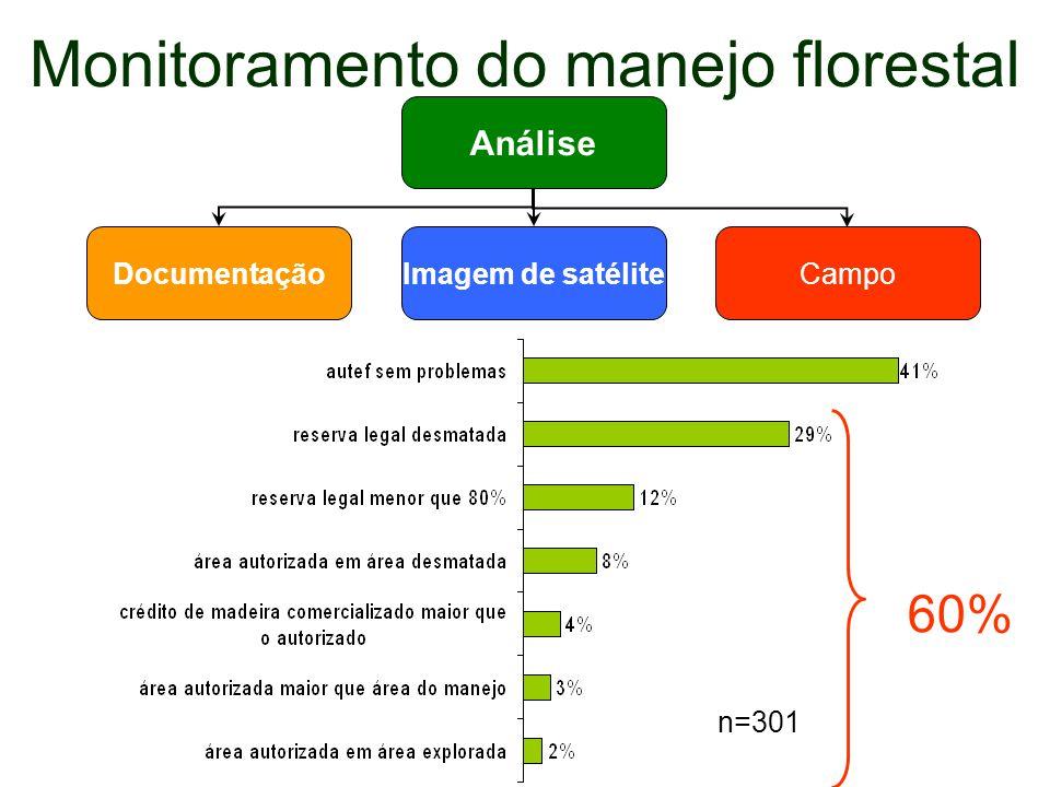 Monitoramento do manejo florestal Análise DocumentaçãoImagem de satéliteCampo n=301 60%