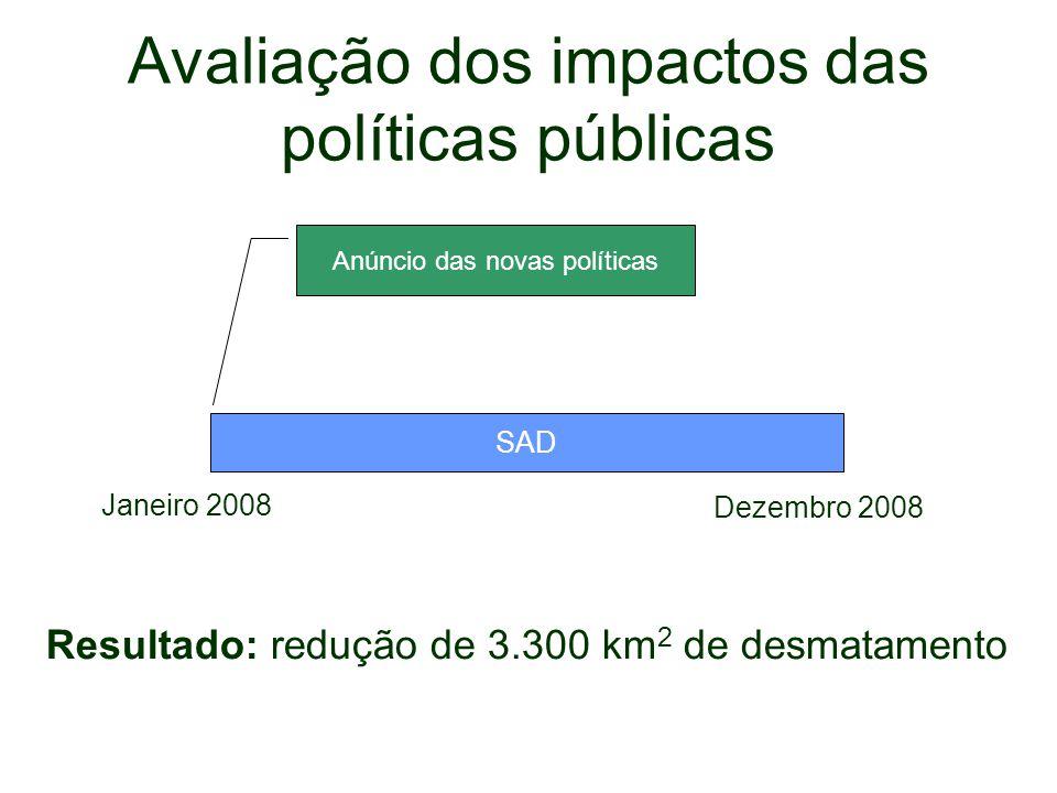 Anúncio das novas políticas Avaliação dos impactos das políticas públicas SAD Janeiro 2008 Dezembro 2008 Resultado: redução de 3.300 km 2 de desmatame