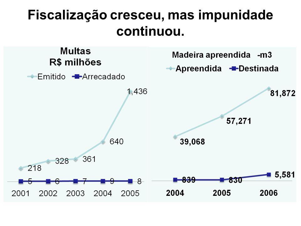 Fiscalização cresceu, mas impunidade continuou.