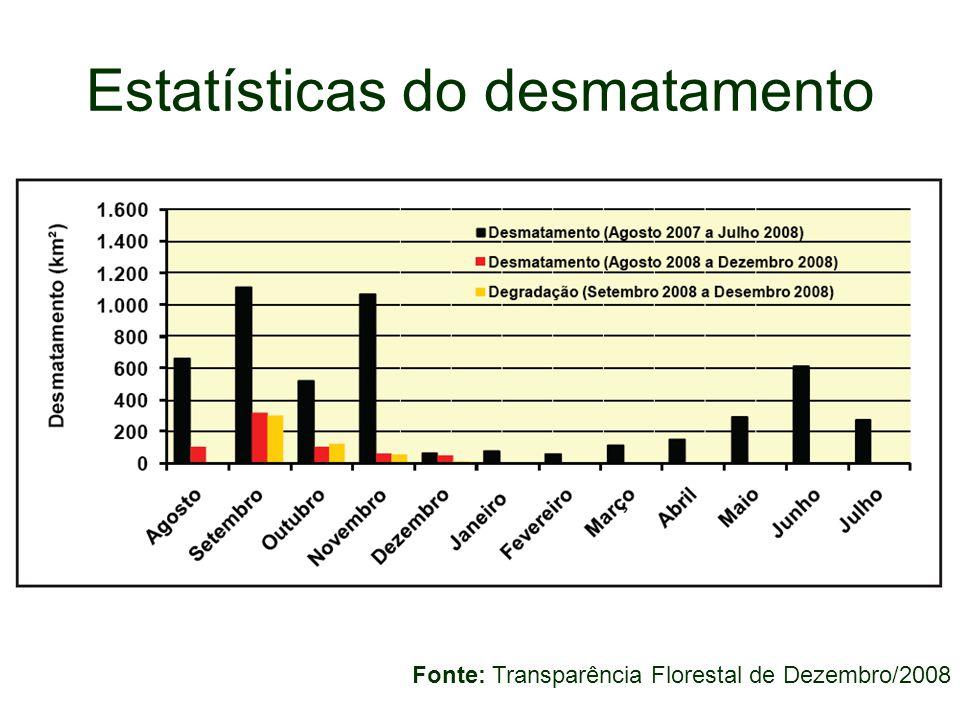 Estatísticas do desmatamento Fonte: Transparência Florestal de Dezembro/2008