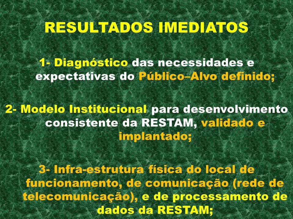 RESULTADOS IMEDIATOS 1- Diagnóstico das necessidades e expectativas do Público–Alvo definido; 2- Modelo Institucional para desenvolvimento consistente