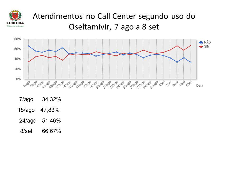 Atendimentos no Call Center segundo uso do Oseltamivir, 7 ago a 8 set 7/ago34,32% 15/ago47,83% 24/ago51,46% 8/set 66,67%