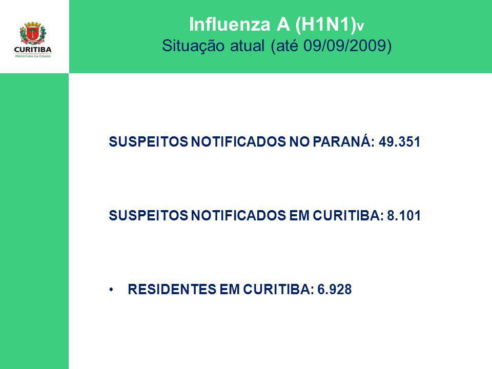 Influenza A (H1N1) v Situação atual (até 09/09/2009) Influenza A (H1N1) v Situação atual (até 09/09/2009) RESIDENTES EM CURITIBA: 6.928 COLETAS DE CTBA: 2.491 (808 em andamento) 1.683 com resultado: negativos = 631 (37,5 %) positivos para influenza = 1.052 (62,5 %) sendo: - 888 FluA(H1N1)v (84,4 % ) - 164 influenza sazonal (163 FluA e 1 FluB)