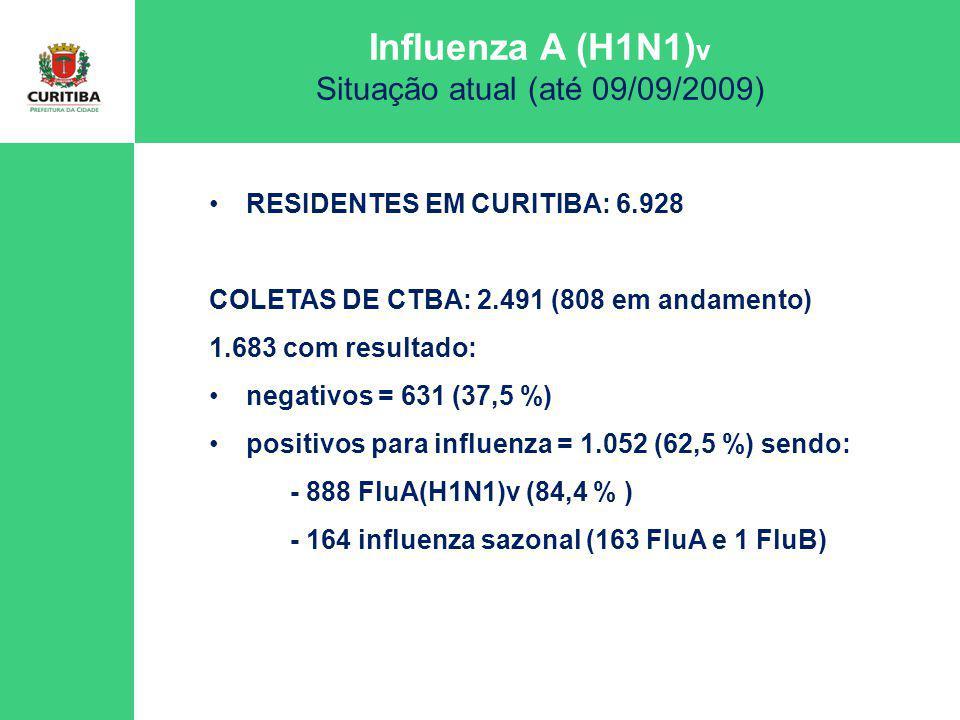 Influenza A (H1N1) v Situação atual (até 09/09/2009) RESIDENTES EM CURITIBA: 6.928 COLETAS: 2.491 808 em andamento 1.683 com resultado: negativos = 631 (37,5 %) positivos para influenza = 1.052 (62,5 %) sendo: - 888 FluA(H1N1)v (84,4 % dos positivos) - 164 influenza sazonal (163 FluA e 1 FluB)