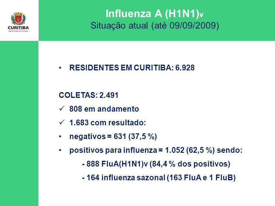 Influenza A (H1N1) v Situação atual (até 09/09/2009) 264 gestantes notificadas 54 casos de GESTANTES CONFIRMADAS DE FLU A (H1N1)v Id mediana – 25 anos (variando entre 14 e 36 anos) Idade gestacional dentre as 54 gestantes confirmadas Flu A(H1N1): 8 gestantes em primeiro trimestre (15%) / HOSPIT= 1 (12,5%) 20 gestantes em segundo trimestre (37%) / HOSPIT= 5 (25%) 25 gestantes em terceiro trimestre (46%) / HOSPIT= 12 (48%) 1 gestantes com idade gestante indet (2%) / HOSPIT= 0 Comorbidades: 2 pneumopatia, 2 asma, 2 imunodepressão, 1 cálculo renal, 1 distúrbio metabólico (DM), 1 obesidade mórbida Gestantes residentes em Curitiba
