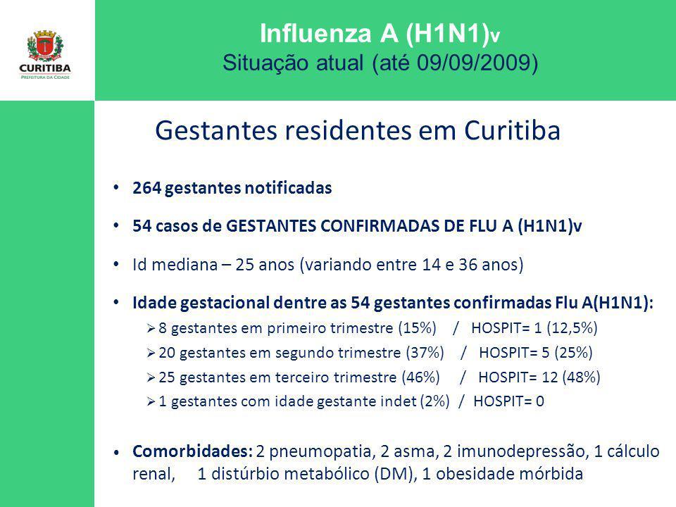 Influenza A (H1N1) v Situação atual (até 09/09/2009) 264 gestantes notificadas 54 casos de GESTANTES CONFIRMADAS DE FLU A (H1N1)v Id mediana – 25 anos