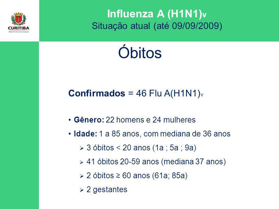 Influenza A (H1N1) v Situação atual (até 09/09/2009) Confirmados = 46 Flu A(H1N1) v Gênero: 22 homens e 24 mulheres Idade: 1 a 85 anos, com mediana de