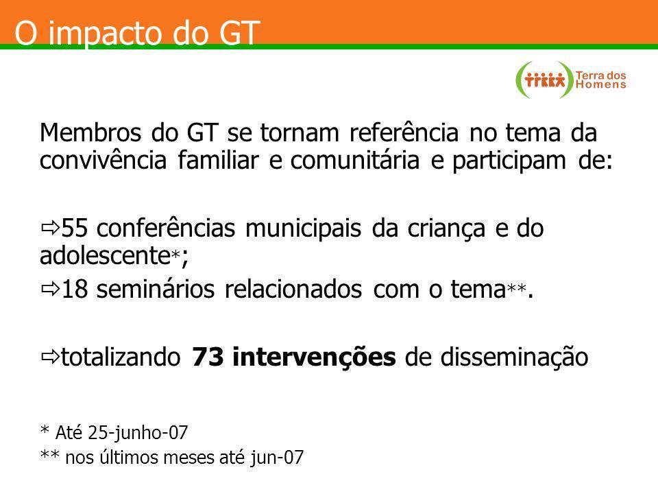 O impacto do GT Membros do GT se tornam referência no tema da convivência familiar e comunitária e participam de: 55 conferências municipais da crianç