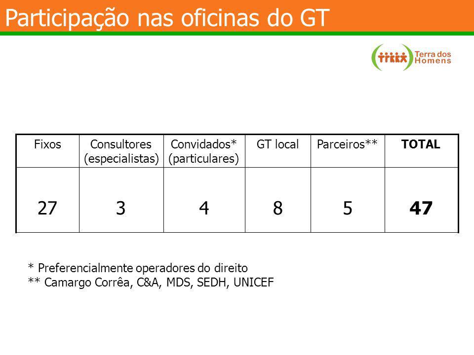 Participação nas oficinas do GT 47584327 TOTALParceiros**GT localConvidados* (particulares) Consultores (especialistas) Fixos * Preferencialmente oper