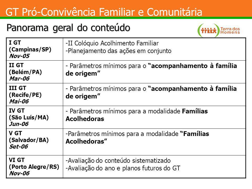 GT Pró-Convivência Familiar e Comunitária Panorama geral do conteúdo I GT (Campinas/SP) Nov-05 -II Colóquio Acolhimento Familiar -Planejamento das açõ