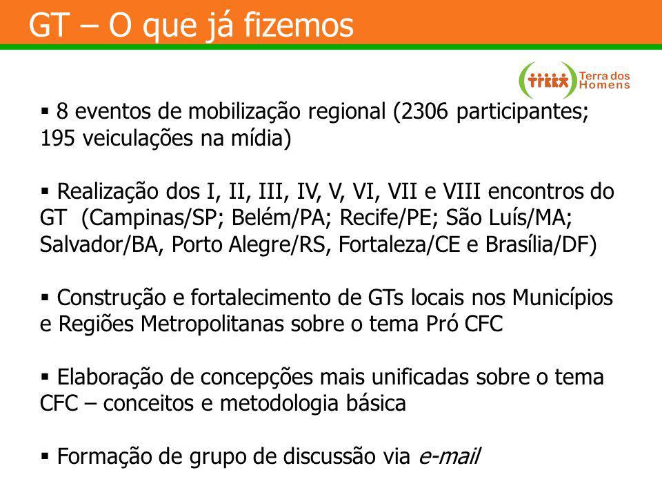 GT – O que já fizemos 8 eventos de mobilização regional (2306 participantes; 195 veiculações na mídia) Realização dos I, II, III, IV, V, VI, VII e VII