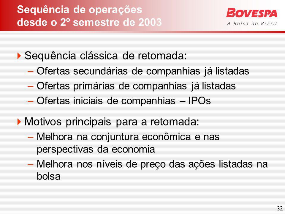 32 Sequência de operações desde o 2º semestre de 2003 Sequência clássica de retomada: –Ofertas secundárias de companhias já listadas –Ofertas primária