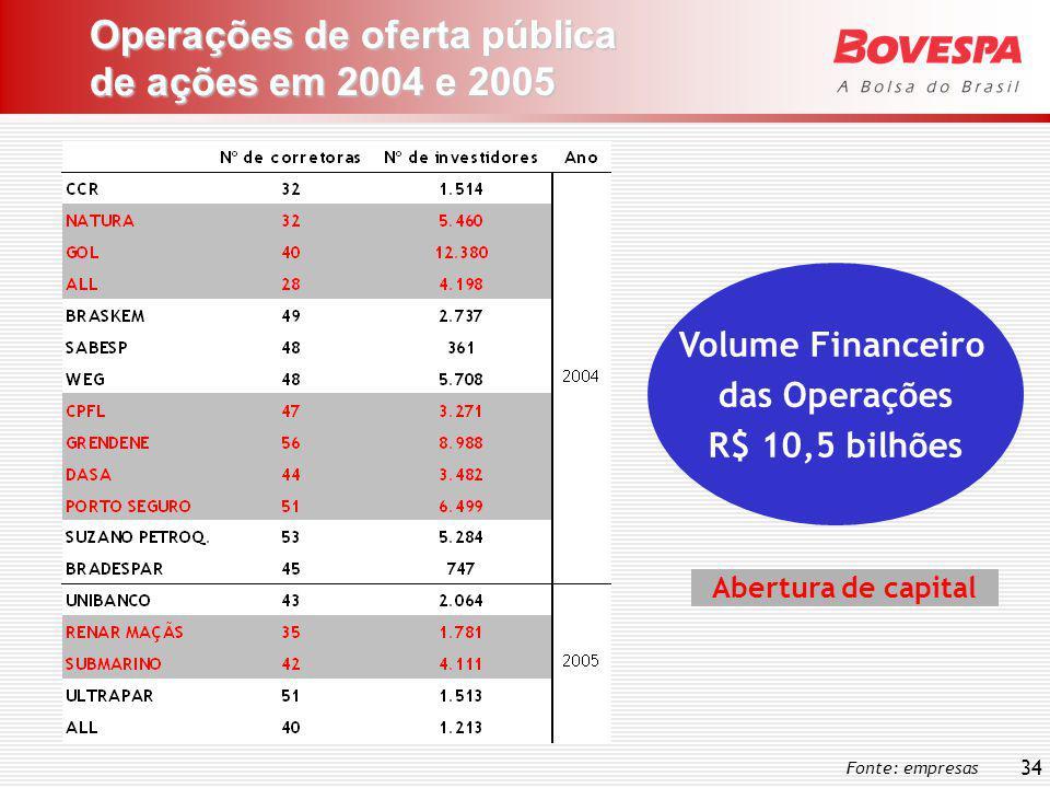 34 Operações de oferta pública de ações em 2004 e 2005 Fonte: empresas Volume Financeiro das Operações R$ 10,5 bilhões Abertura de capital