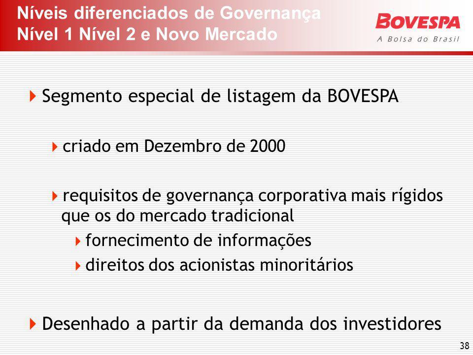 38 Segmento especial de listagem da BOVESPA criado em Dezembro de 2000 requisitos de governança corporativa mais rígidos que os do mercado tradicional fornecimento de informações direitos dos acionistas minoritários Desenhado a partir da demanda dos investidores Níveis diferenciados de Governança Nível 1 Nível 2 e Novo Mercado