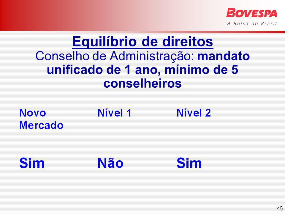 45 Equilíbrio de direitos Conselho de Administração: mandato unificado de 1 ano, mínimo de 5 conselheiros