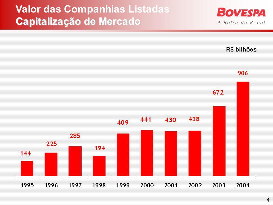 4 Capitalização de Mercado Valor das Companhias Listadas Capitalização de Mercado R$ bilhões