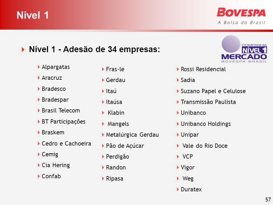 57 Nivel 1 Nível 1 - Adesão de 34 empresas: Alpargatas Aracruz Bradesco Bradespar Brasil Telecom BT Participações Braskem Cedro e Cachoeira Cemig Cia