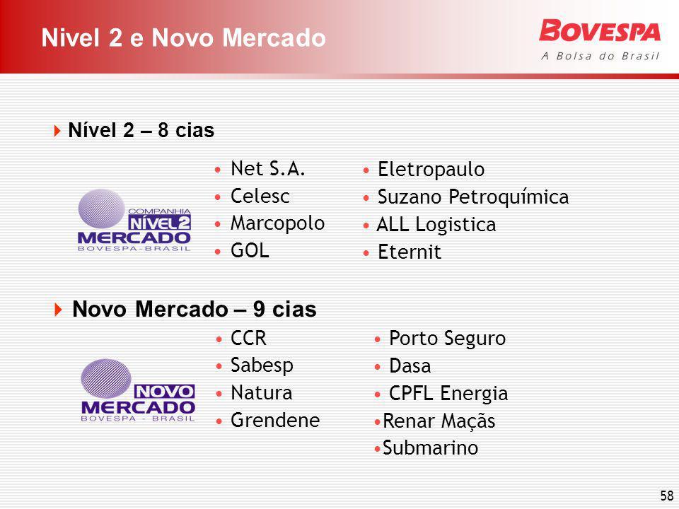 58 Nivel 2 e Novo Mercado Novo Mercado – 9 cias CCR Sabesp Natura Grendene Nível 2 – 8 cias Net S.A.