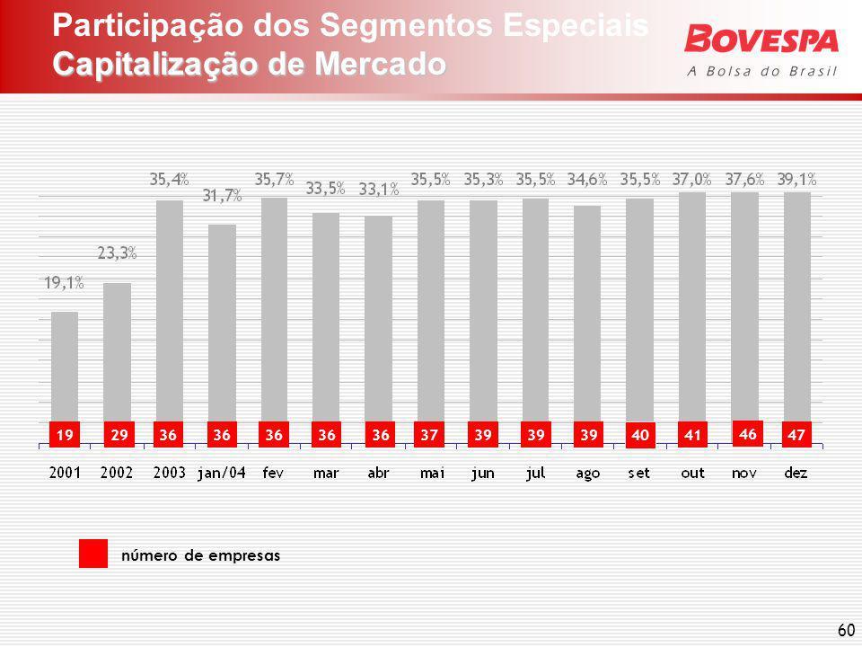 60 Capitalização de Mercado Participação dos Segmentos Especiais Capitalização de Mercado número de empresas 41 40 39 3736192936 46 47