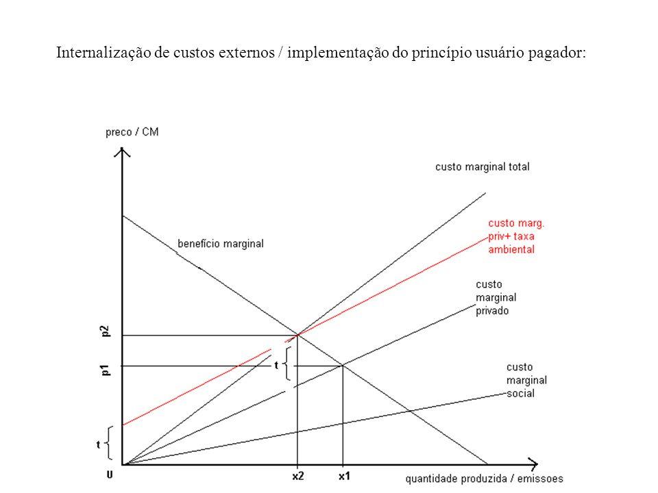 Efeito da taxa ambiental (p.ex.