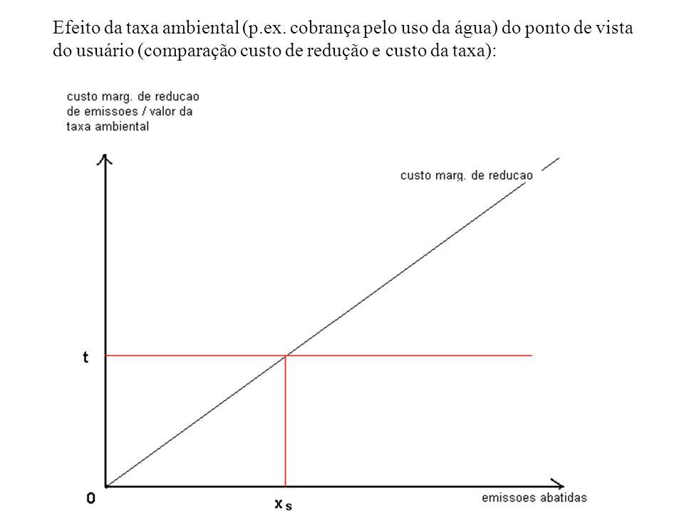 Efeito da taxa ambiental (p.ex. cobrança pelo uso da água) do ponto de vista do usuário (comparação custo de redução e custo da taxa):
