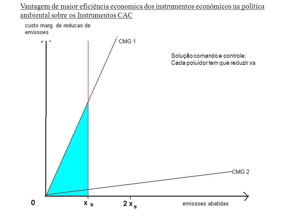 A cobranca pelo uso da água bruta: Função de incentivo econômico à modificação do uso e a um uso racional / Internalização dos custos externos / imple