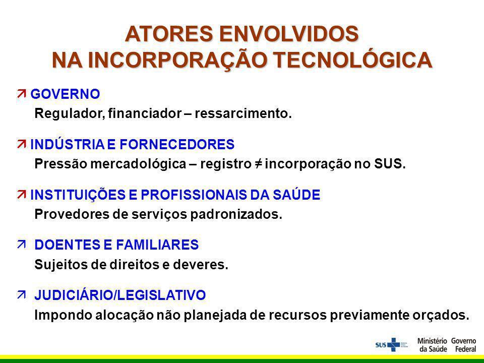ATORES ENVOLVIDOS NA INCORPORAÇÃO TECNOLÓGICA GOVERNO Regulador, financiador – ressarcimento.