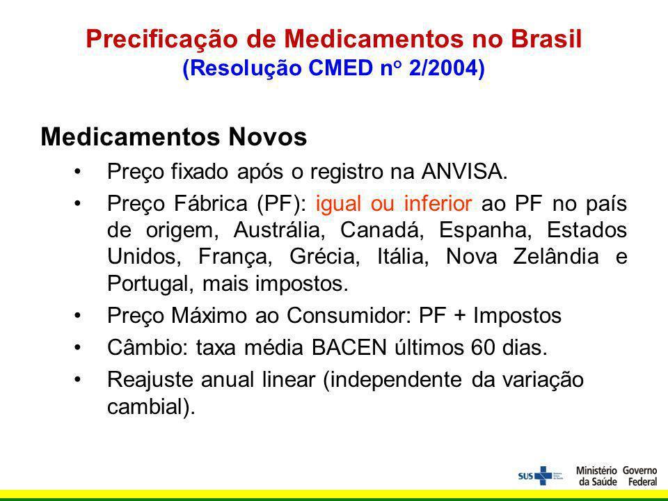 Precificação de Medicamentos no Brasil (Resolução CMED n o 2/2004) Medicamentos Novos Preço fixado após o registro na ANVISA.