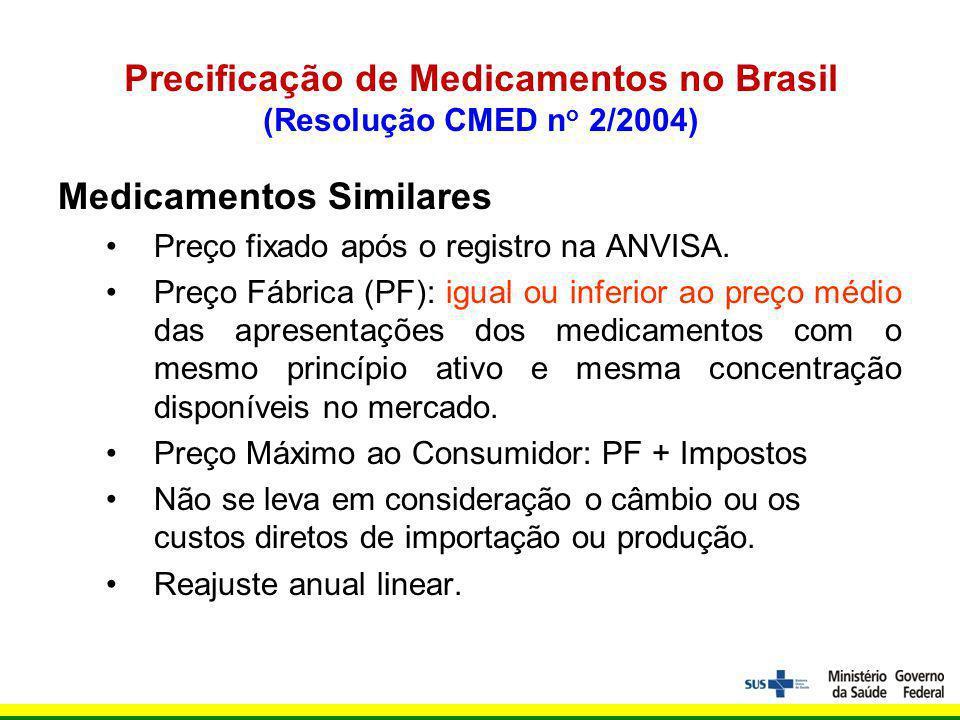 Precificação de Medicamentos no Brasil (Resolução CMED n o 2/2004) Medicamentos Similares Preço fixado após o registro na ANVISA.