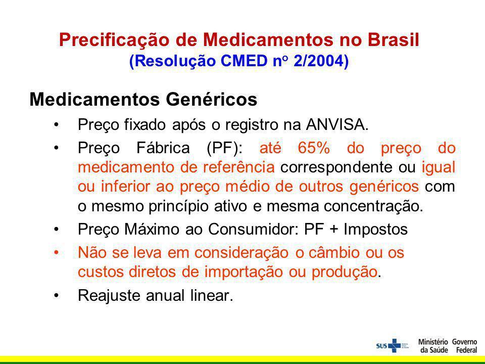 Precificação de Medicamentos no Brasil (Resolução CMED n o 2/2004) Medicamentos Genéricos Preço fixado após o registro na ANVISA.