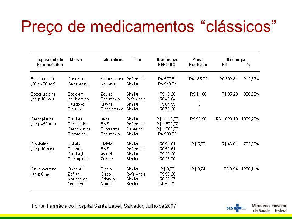 Preço de medicamentos clássicos Fonte: Farmácia do Hospital Santa Izabel, Salvador, Julho de 2007