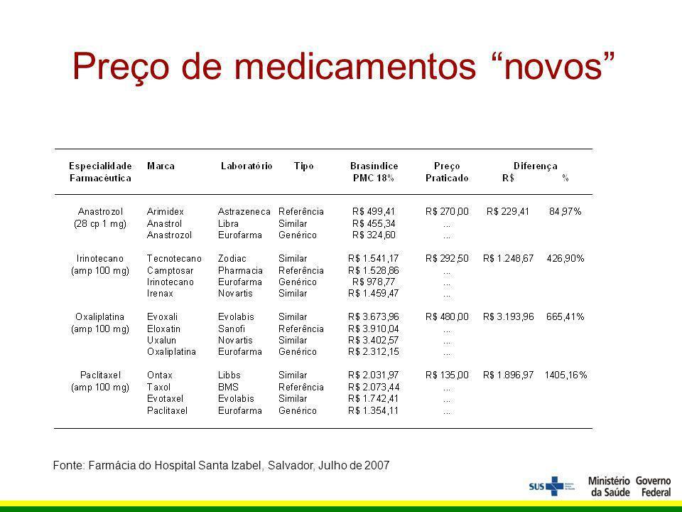 Preço de medicamentos novos Fonte: Farmácia do Hospital Santa Izabel, Salvador, Julho de 2007