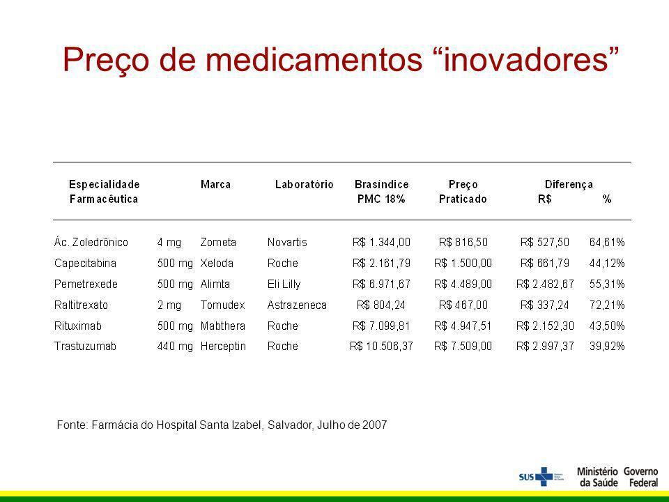 Preço de medicamentos inovadores Fonte: Farmácia do Hospital Santa Izabel, Salvador, Julho de 2007