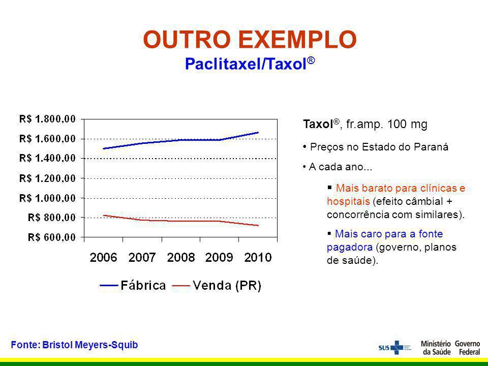 OUTRO EXEMPLO Paclitaxel/Taxol ® Fonte: Bristol Meyers-Squib Taxol ®, fr.amp.