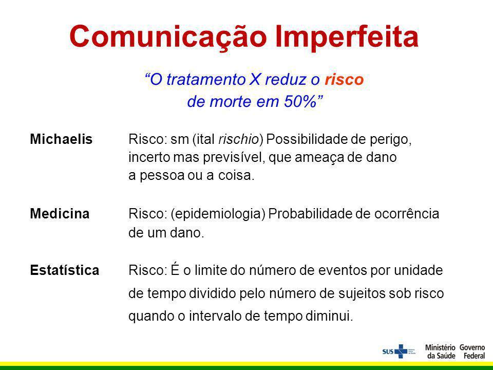 Comunicação Imperfeita O tratamento X reduz o risco de morte em 50% MichaelisRisco: sm (ital rischio) Possibilidade de perigo, incerto mas previsível, que ameaça de dano a pessoa ou a coisa.