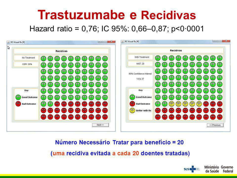 Trastuzumabe e Recidivas Hazard ratio = 0,76; IC 95%: 0,66–0,87; p<0·0001 Número Necessário Tratar para benefício = 20 (uma recidiva evitada a cada 20