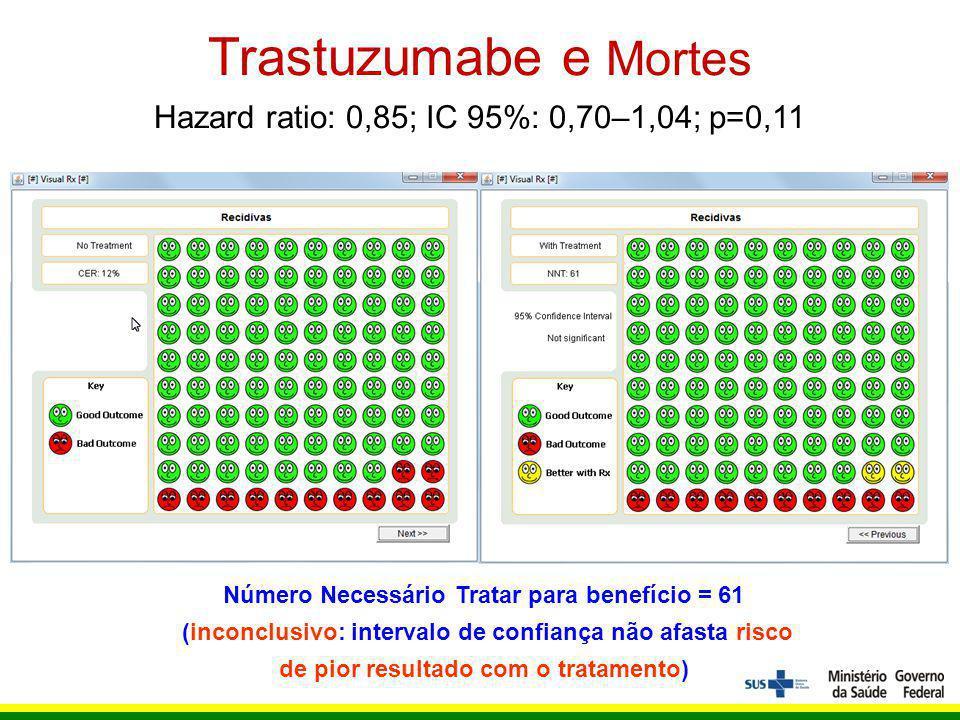 Número Necessário Tratar para benefício = 61 (inconclusivo: intervalo de confiança não afasta risco de pior resultado com o tratamento) Trastuzumabe e Mortes Hazard ratio: 0,85; IC 95%: 0,70–1,04; p=0,11